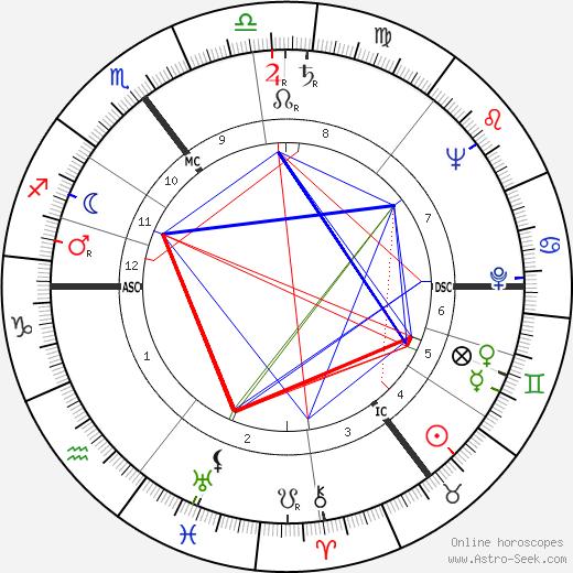 Armin Jansen день рождения гороскоп, Armin Jansen Натальная карта онлайн