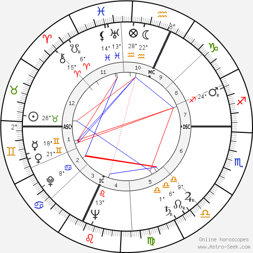 Bill Macy birth chart, biography, wikipedia 2018, 2019