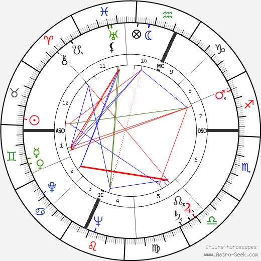 Bill Macy astro natal birth chart, Bill Macy horoscope, astrology