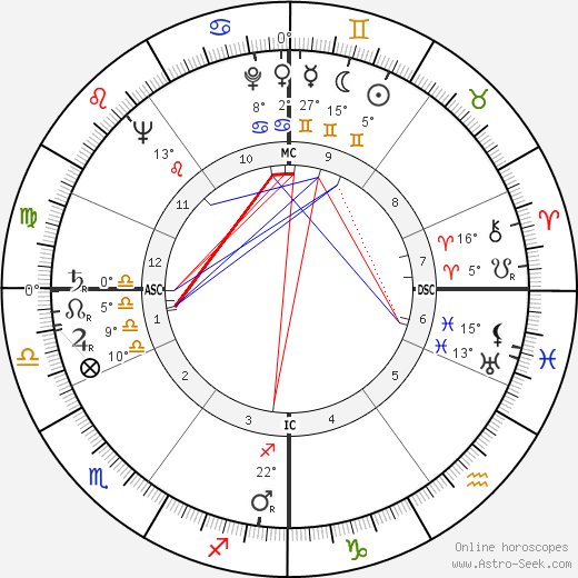 Christopher Lee birth chart, biography, wikipedia 2018, 2019