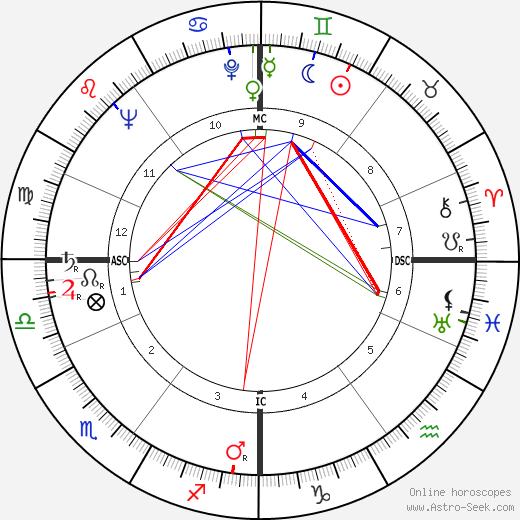 Christopher Lee astro natal birth chart, Christopher Lee horoscope, astrology