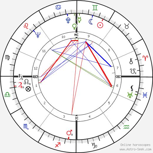 Christopher Lee tema natale, oroscopo, Christopher Lee oroscopi gratuiti, astrologia