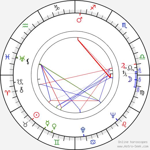 Darren McGavin день рождения гороскоп, Darren McGavin Натальная карта онлайн