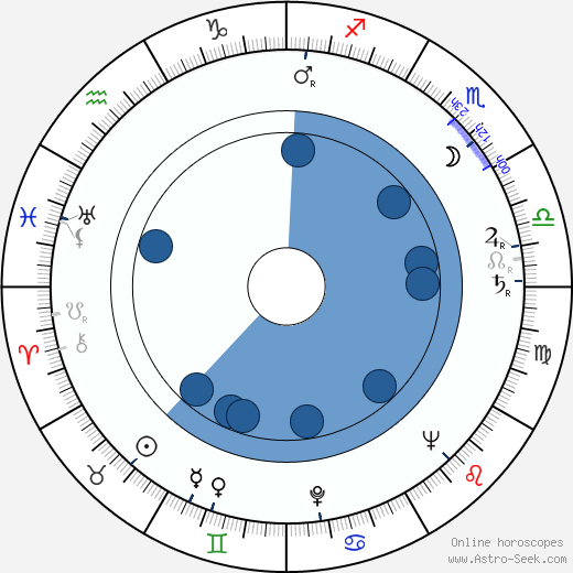 David Azrieli wikipedia, horoscope, astrology, instagram