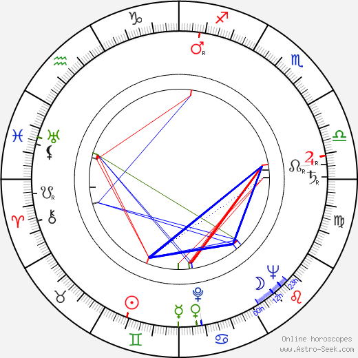 Denholm Elliott astro natal birth chart, Denholm Elliott horoscope, astrology