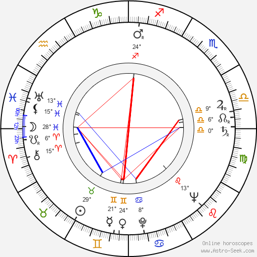 Dimitrij Plichta birth chart, biography, wikipedia 2018, 2019