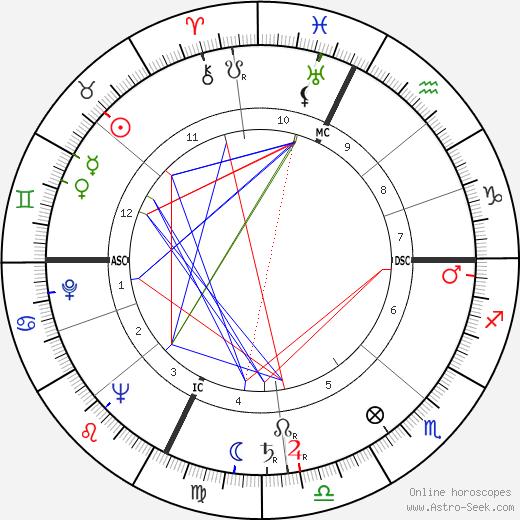 Dominique Aubier tema natale, oroscopo, Dominique Aubier oroscopi gratuiti, astrologia