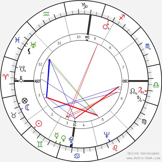 Энрико Берлингуэр Enrico Berlinguer день рождения гороскоп, Enrico Berlinguer Натальная карта онлайн