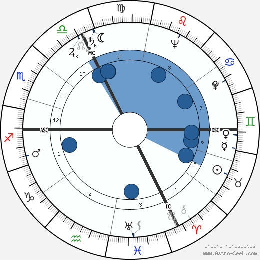 Francois Maurer wikipedia, horoscope, astrology, instagram