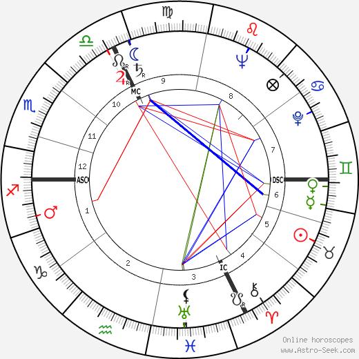 Francois Maurer tema natale, oroscopo, Francois Maurer oroscopi gratuiti, astrologia