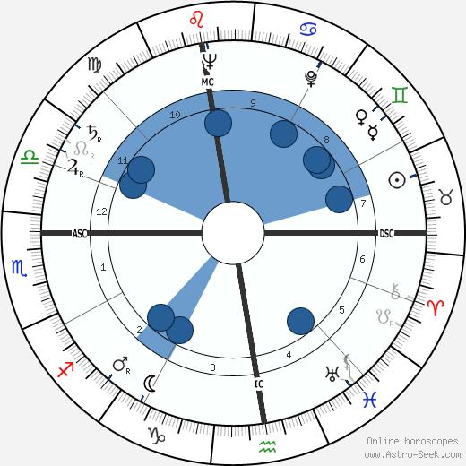 Franjo Tudman wikipedia, horoscope, astrology, instagram