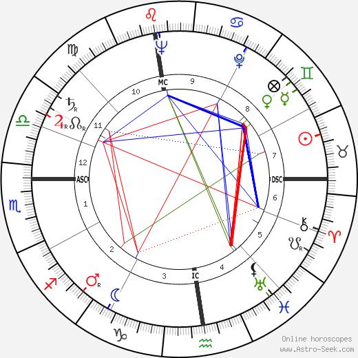 Франьо Туджман Franjo Tudman день рождения гороскоп, Franjo Tudman Натальная карта онлайн