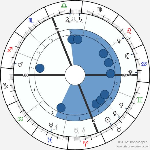 George Claude Pimentel wikipedia, horoscope, astrology, instagram