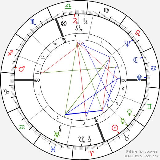 George Claude Pimentel tema natale, oroscopo, George Claude Pimentel oroscopi gratuiti, astrologia
