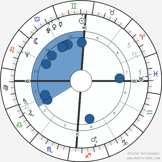 Hal Clement wikipedia, horoscope, astrology, instagram