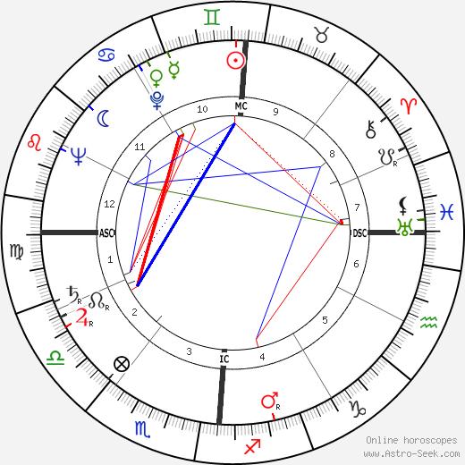Хол Клемент Hal Clement день рождения гороскоп, Hal Clement Натальная карта онлайн