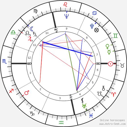 Jacques Duby день рождения гороскоп, Jacques Duby Натальная карта онлайн