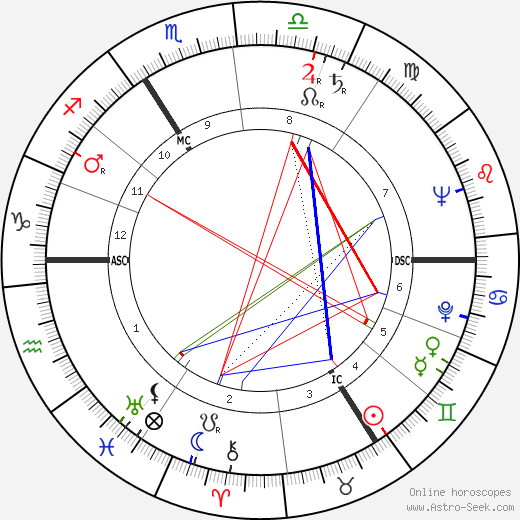 Jacques Poitrenaud tema natale, oroscopo, Jacques Poitrenaud oroscopi gratuiti, astrologia