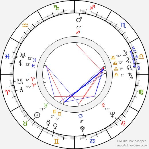 James Chandler tema natale, biography, Biografia da Wikipedia 2020, 2021