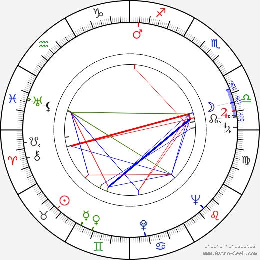 James Chandler tema natale, oroscopo, James Chandler oroscopi gratuiti, astrologia