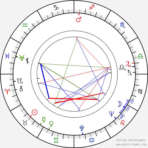 Jouko Puhakka astro natal birth chart, Jouko Puhakka horoscope, astrology