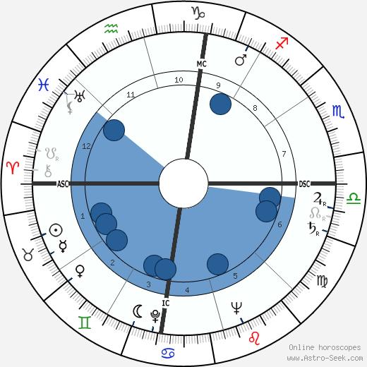 Julian Goodman wikipedia, horoscope, astrology, instagram