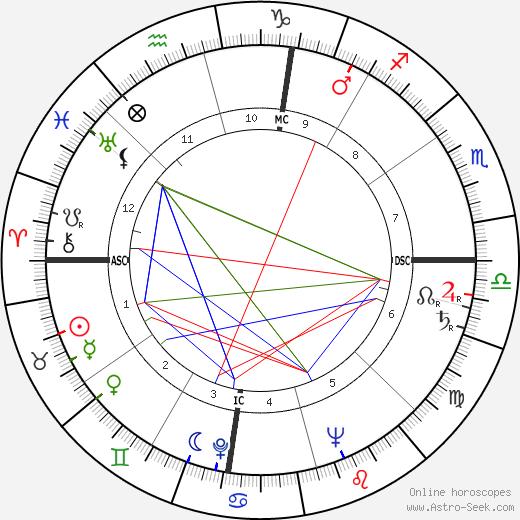 Julian Goodman день рождения гороскоп, Julian Goodman Натальная карта онлайн
