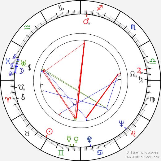 Kresimir Golik birth chart, Kresimir Golik astro natal horoscope, astrology