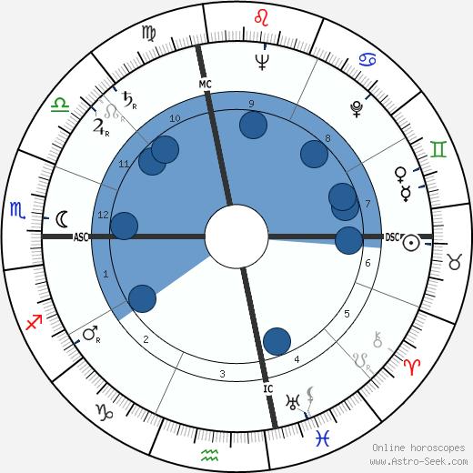 Nancy Walker wikipedia, horoscope, astrology, instagram