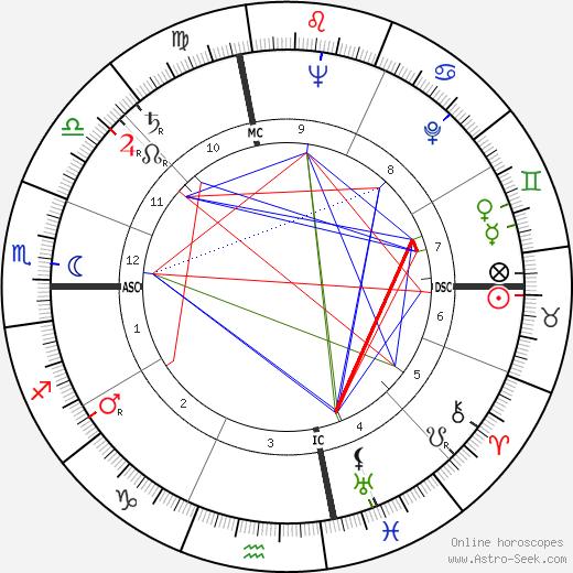 Нэнси Уокер Nancy Walker день рождения гороскоп, Nancy Walker Натальная карта онлайн