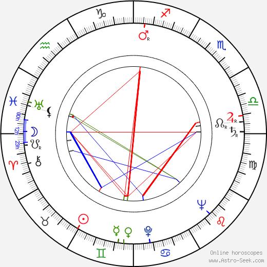 Oldřich Stodola birth chart, Oldřich Stodola astro natal horoscope, astrology