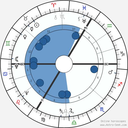 Pierre Ringel wikipedia, horoscope, astrology, instagram