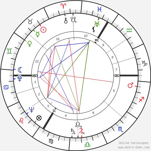 Pierre Ringel день рождения гороскоп, Pierre Ringel Натальная карта онлайн