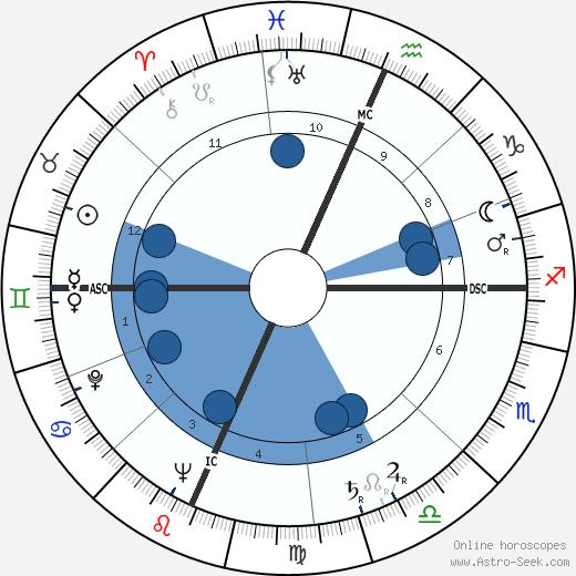 Richard Deacon wikipedia, horoscope, astrology, instagram