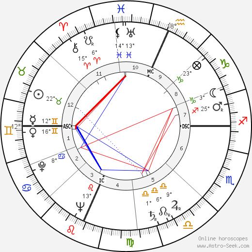 Richard Deacon birth chart, biography, wikipedia 2019, 2020