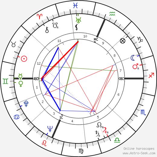 Richard Deacon astro natal birth chart, Richard Deacon horoscope, astrology