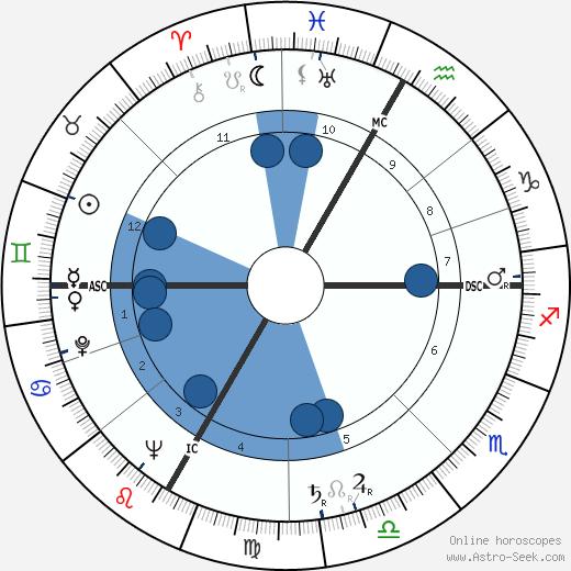 Robert Alan Good wikipedia, horoscope, astrology, instagram