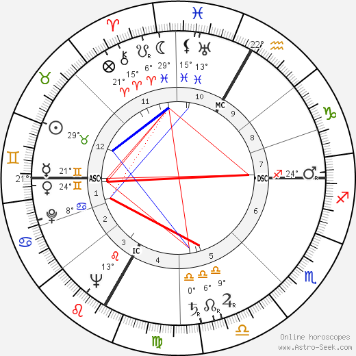 Robert Alan Good birth chart, biography, wikipedia 2020, 2021