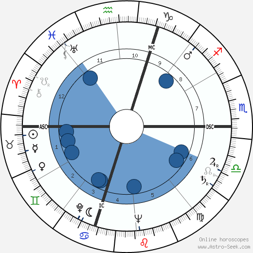 Serge Reggiani wikipedia, horoscope, astrology, instagram