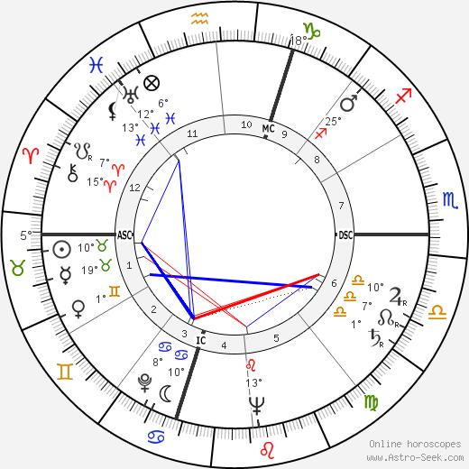 Serge Reggiani birth chart, biography, wikipedia 2018, 2019
