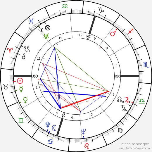 Serge Reggiani astro natal birth chart, Serge Reggiani horoscope, astrology