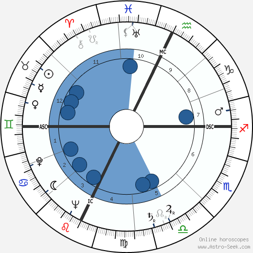 Sergio Andreoli wikipedia, horoscope, astrology, instagram
