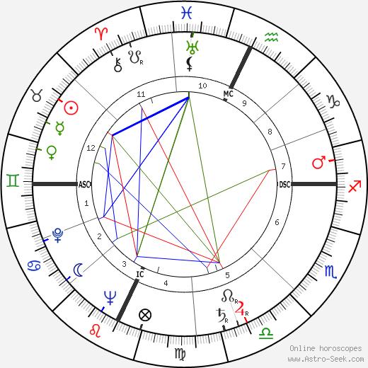Sergio Andreoli день рождения гороскоп, Sergio Andreoli Натальная карта онлайн