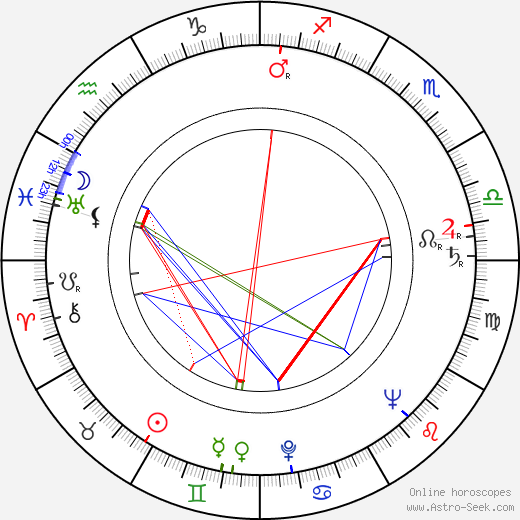 Sheila Burrell birth chart, Sheila Burrell astro natal horoscope, astrology
