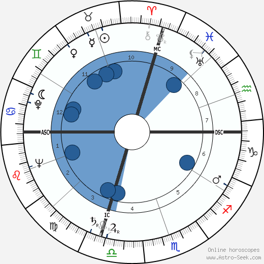 Tad Mosel wikipedia, horoscope, astrology, instagram