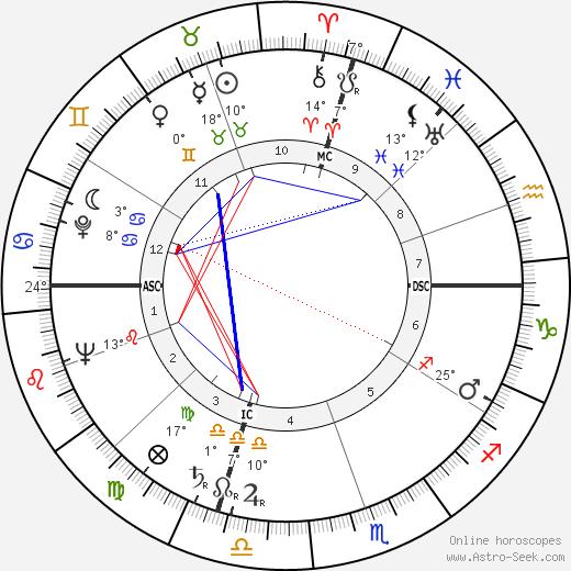 Tad Mosel tema natale, biography, Biografia da Wikipedia 2019, 2020