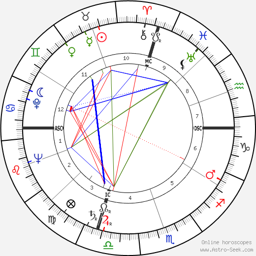 Tad Mosel astro natal birth chart, Tad Mosel horoscope, astrology