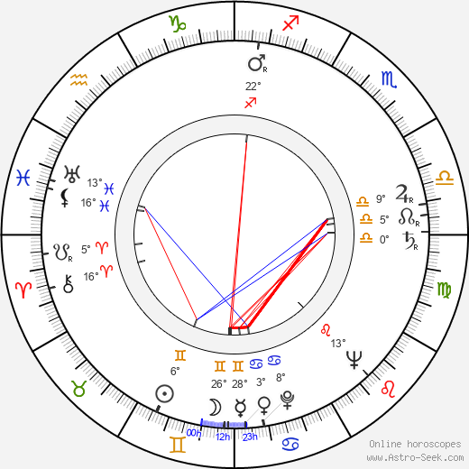 Veikko Tiitinen birth chart, biography, wikipedia 2019, 2020