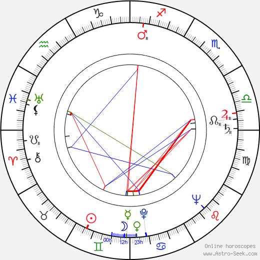 Veikko Tiitinen birth chart, Veikko Tiitinen astro natal horoscope, astrology