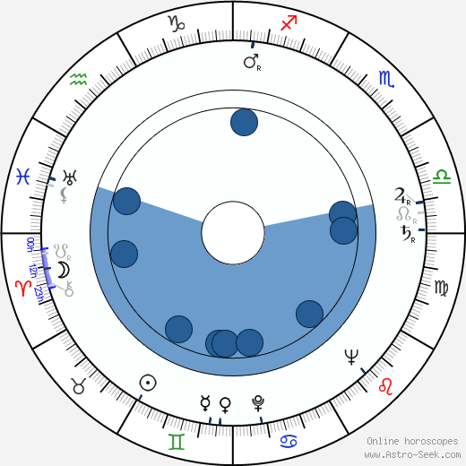 Zdeněk Blažek wikipedia, horoscope, astrology, instagram
